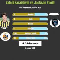 Valeri Kazaishvili vs Jackson Yueill h2h player stats