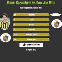 Valeri Kazaishvili vs Doo-Jae Won h2h player stats