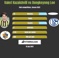 Valeri Kazaishvili vs Dongkeyong Lee h2h player stats