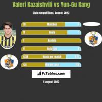 Valeri Kazaishvili vs Yun-Gu Kang h2h player stats