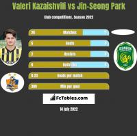 Valeri Kazaishvili vs Jin-Seong Park h2h player stats