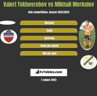 Valeri Tskhovrebov vs Mikhail Merkulov h2h player stats