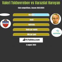 Valeri Tskhovrebov vs Varazdat Haroyan h2h player stats