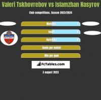 Valeri Tskhovrebov vs Islamzhan Nasyrov h2h player stats