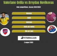 Valeriane Gvilia vs Arvydas Novikovas h2h player stats