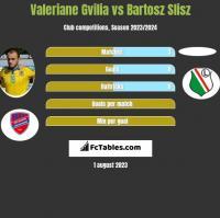 Valeriane Gvilia vs Bartosz Slisz h2h player stats