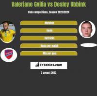 Valeriane Gvilia vs Desley Ubbink h2h player stats