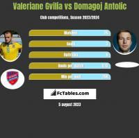 Valeriane Gvilia vs Domagoj Antolic h2h player stats