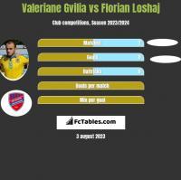 Valeriane Gvilia vs Florian Loshaj h2h player stats