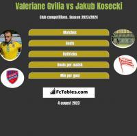 Valeriane Gvilia vs Jakub Kosecki h2h player stats