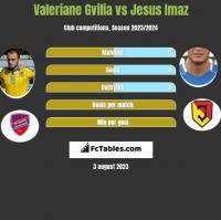 Valeriane Gvilia vs Jesus Imaz h2h player stats