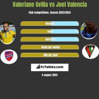 Valeriane Gvilia vs Joel Valencia h2h player stats