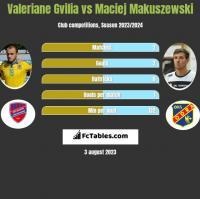 Valeriane Gvilia vs Maciej Makuszewski h2h player stats