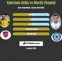 Valeriane Gvilia vs Martin Pospisil h2h player stats
