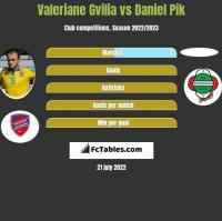 Valeriane Gvilia vs Daniel Pik h2h player stats