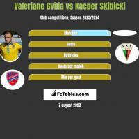 Valeriane Gvilia vs Kacper Skibicki h2h player stats