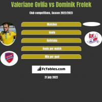 Valeriane Gvilia vs Dominik Frelek h2h player stats