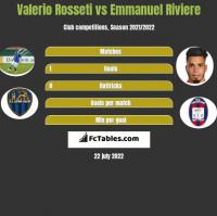 Valerio Rosseti vs Emmanuel Riviere h2h player stats