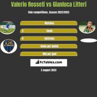 Valerio Rosseti vs Gianluca Litteri h2h player stats
