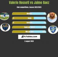 Valerio Rosseti vs Jaime Baez h2h player stats