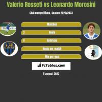 Valerio Rosseti vs Leonardo Morosini h2h player stats