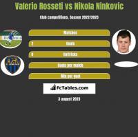 Valerio Rosseti vs Nikola Ninkovic h2h player stats