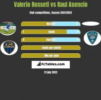 Valerio Rosseti vs Raul Asencio h2h player stats