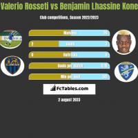 Valerio Rosseti vs Benjamin Lhassine Kone h2h player stats