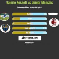 Valerio Rosseti vs Junior Messias h2h player stats
