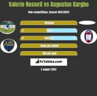 Valerio Rosseti vs Augustus Kargbo h2h player stats