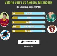 Valerio Verre vs Aleksey Miranchuk h2h player stats