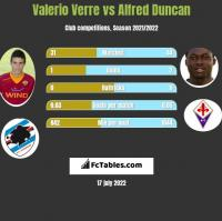 Valerio Verre vs Alfred Duncan h2h player stats
