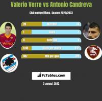 Valerio Verre vs Antonio Candreva h2h player stats