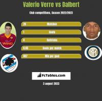 Valerio Verre vs Dalbert h2h player stats