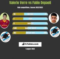 Valerio Verre vs Fabio Depaoli h2h player stats