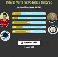 Valerio Verre vs Federico Dimarco h2h player stats