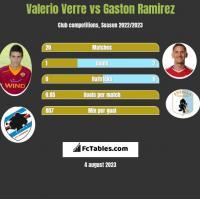 Valerio Verre vs Gaston Ramirez h2h player stats
