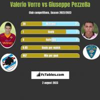 Valerio Verre vs Giuseppe Pezzella h2h player stats