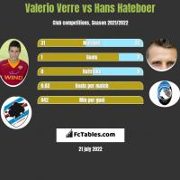 Valerio Verre vs Hans Hateboer h2h player stats