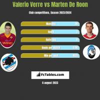 Valerio Verre vs Marten De Roon h2h player stats