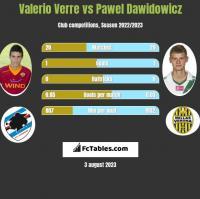 Valerio Verre vs Pawel Dawidowicz h2h player stats