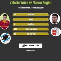Valerio Verre vs Vasco Regini h2h player stats