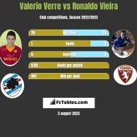 Valerio Verre vs Ronaldo Vieira h2h player stats