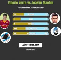 Valerio Verre vs Joakim Maehle h2h player stats