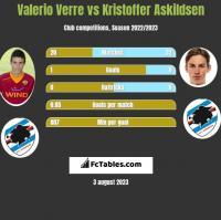 Valerio Verre vs Kristoffer Askildsen h2h player stats