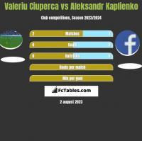 Valeriu Ciuperca vs Aleksandr Kaplienko h2h player stats