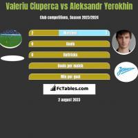 Valeriu Ciuperca vs Aleksandr Yerokhin h2h player stats