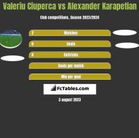 Valeriu Ciuperca vs Alexander Karapetian h2h player stats