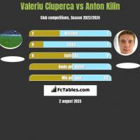 Valeriu Ciuperca vs Anton Kilin h2h player stats