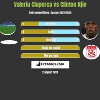 Valeriu Ciuperca vs Clinton Njie h2h player stats
